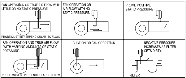 Cleveland AFS-398 Location of Sample Lines for Typical Applications
